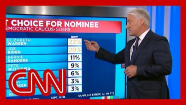 John King breaks down the latest Iowa polling data 6
