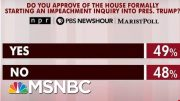 New Polling Shows Where The Country Stands On Impeachment | Morning Joe | MSNBC 2