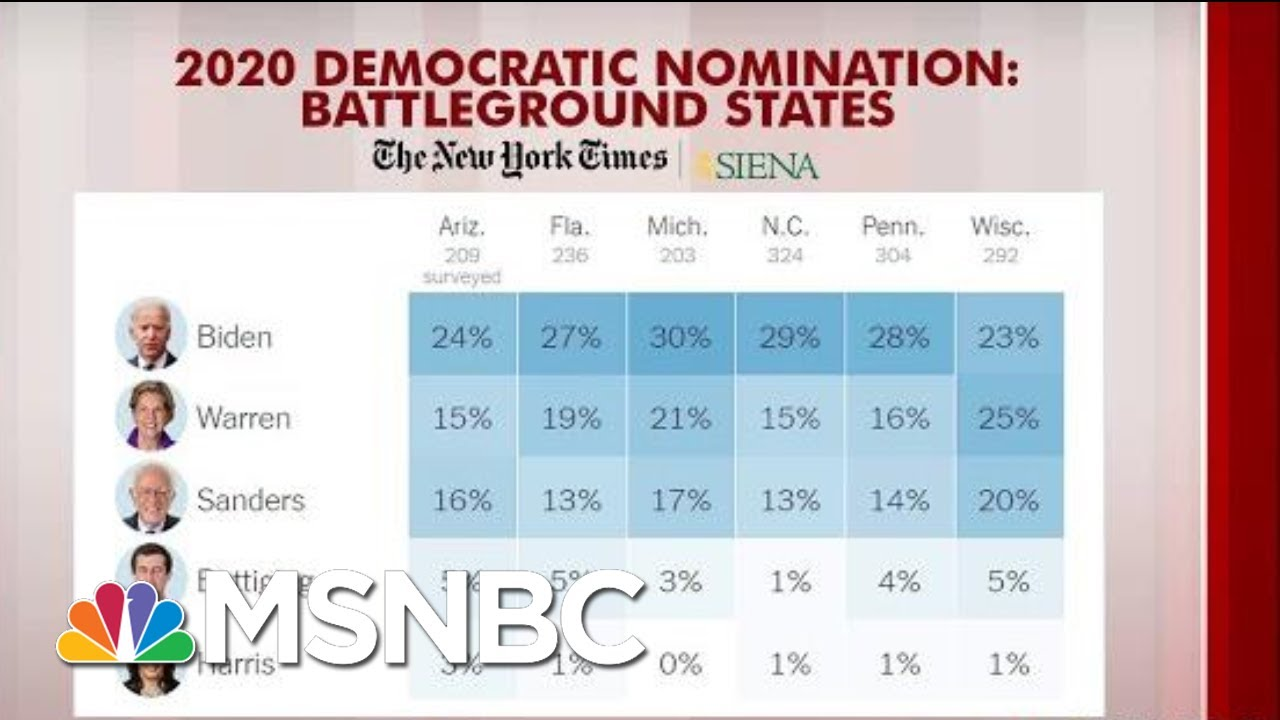 Joe Biden, Elizabeth Warren, Bernie Sanders Leading In Battleground States | Morning Joe | MSNBC 3