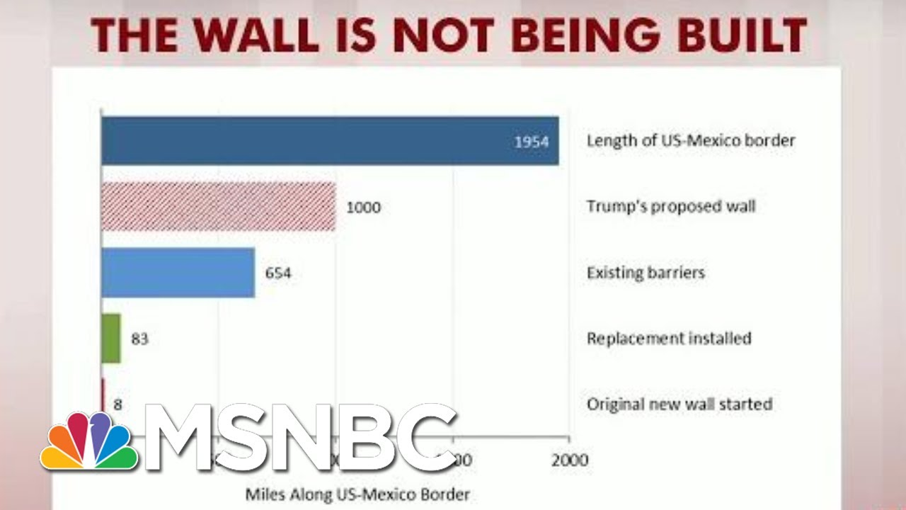 Steve Rattner: Little Has Changed With Border Wall | Morning Joe | MSNBC 7