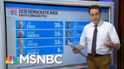 What The Polls Say About The Democrats' Super Tuesday Chances | The 11th Hour | MSNBC 3