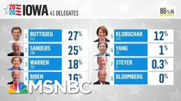 Rural Areas Keep Buttigieg Ahead Of Sanders As Iowa Results Trickle In | MTP Daily | MSNBC 9