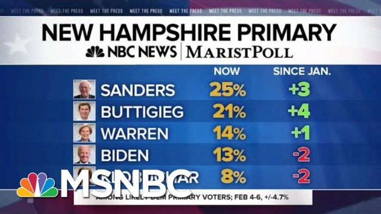 Sanders, Buttigieg Lead New NBC News/Marist Poll Out Of New Hampshire | MTP Daily | MSNBC 1