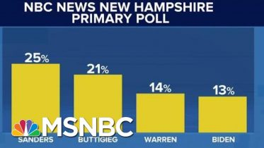 Sanders, Buttigieg Surge As Biden Shakes Up Staff Ahead Of Pivotal New Hampshire Primary | MSNBC 6