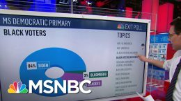 Exit Poll: 84% Of Black Voters Go For Biden In Mississippi Primary Win | MSNBC 9