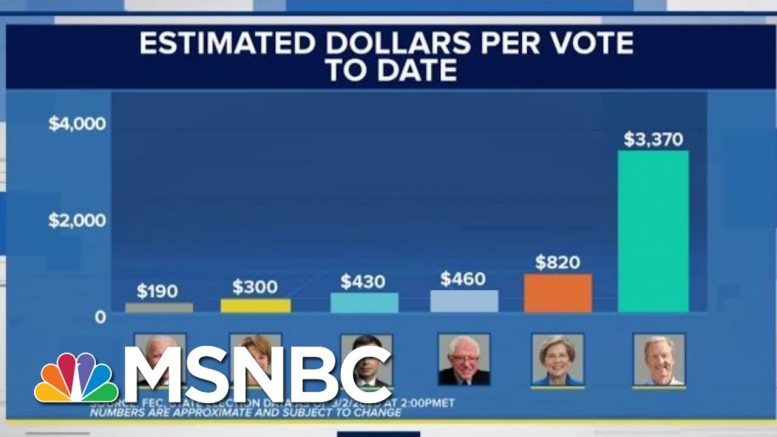 Surprising New Data Shows Which 2020 Dems Have The Best War Chest To Beat Trump | MSNBC 1