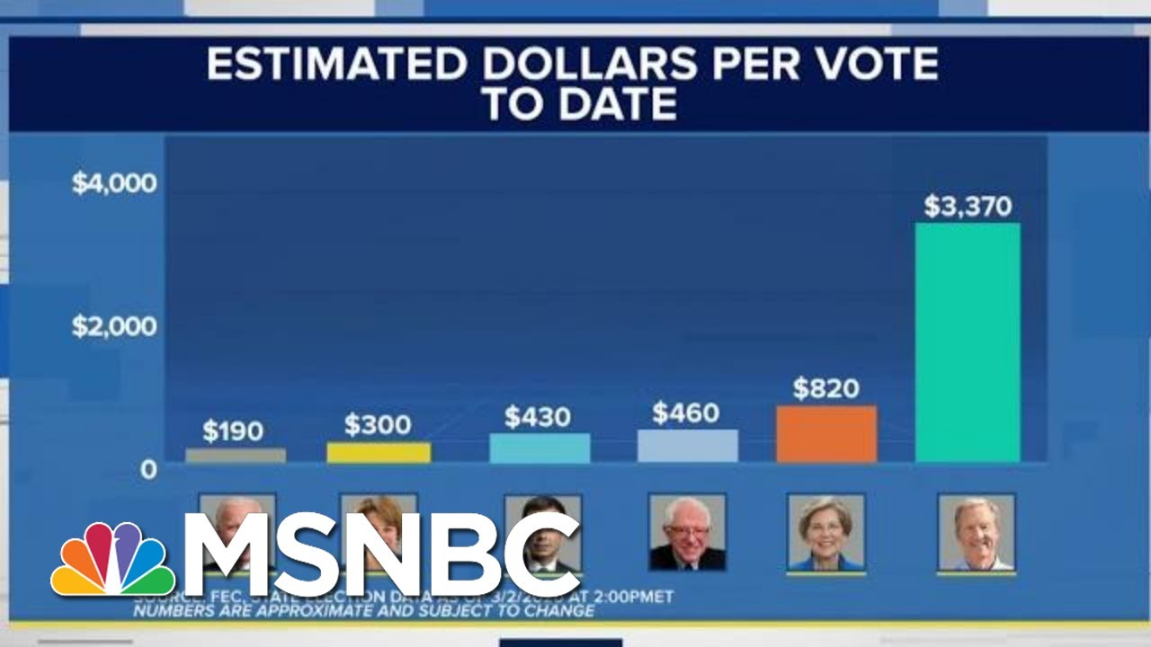 Surprising New Data Shows Which 2020 Dems Have The Best War Chest To Beat Trump   MSNBC 1