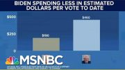 Biden's Back: VP Wins Big While Spending Less Than His Rivals | The Beat With Ari Melber | MSNBC 3