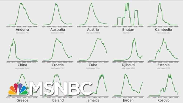 32 Countries Are Beating Coronavirus. The U.S. Isn't One. | All In | MSNBC 1