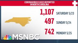 North Carolina Sees Highest One-Day Spike In Coronavirus Cases | MSNBC 8