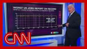 John King on jobs report: Never before have we seen anything close to that 2