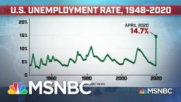 Additional 2.98 Million People File For Unemployment, Total Rises To 36.5M   Stephanie Ruhle   MSNBC 1