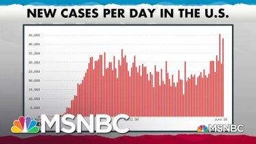 New U.S. COVID-19 Infections Top 43,000 In A Single Fay, Far Outstripping Previous Peaks | MSNBC 6
