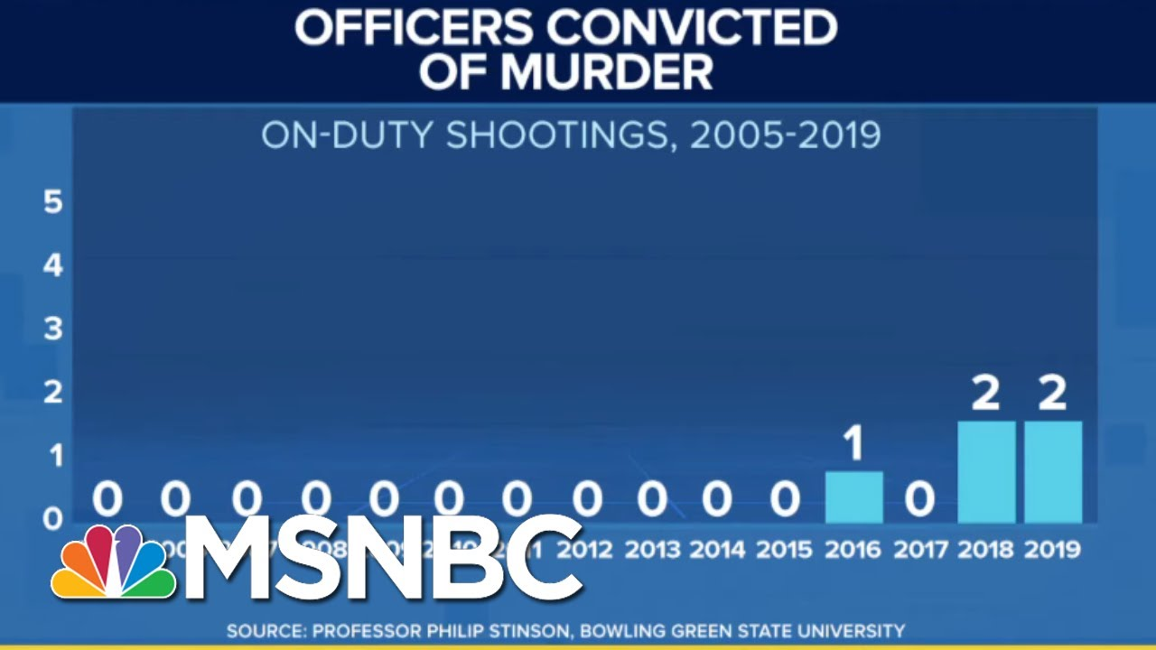 U.S. Police Are Rarely Convicted Of Murder– Here's Why And How That May Change In 2020 | MSNBC 6