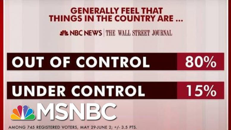 A Majority Feels The Country Is Out Of Control: Poll | Morning Joe | MSNBC 1