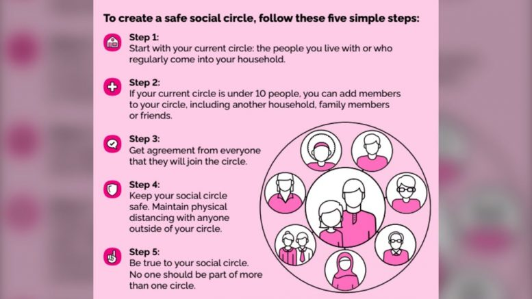 COVID-19: Ontario introduces 'social circles' as it enters Stage 2  of reopening 1