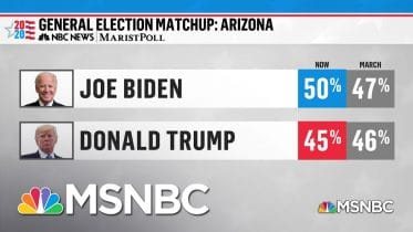 NBC News / Marist Poll: Biden Expands Lead In Arizona As Virus Becomes Political Focal Point | MSNBC 6
