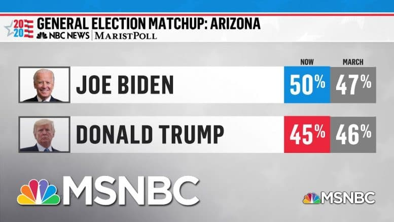 NBC News / Marist Poll: Biden Expands Lead In Arizona As Virus Becomes Political Focal Point | MSNBC 1