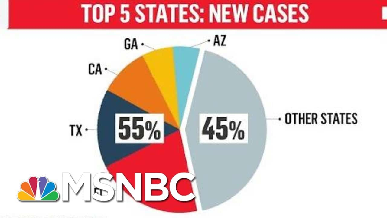 Florida Becomes The Word Epicenter Of Coronavirus | Morning Joe | MSNBC 4