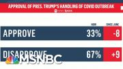 Only 33 Percent Approve Of Trump's Handling Of Virus | Morning Joe | MSNBC 4