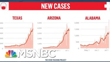 New Report Shows Virus Surge Is Driven By States That Were Among First To Reopen | Deadline | MSNBC 6