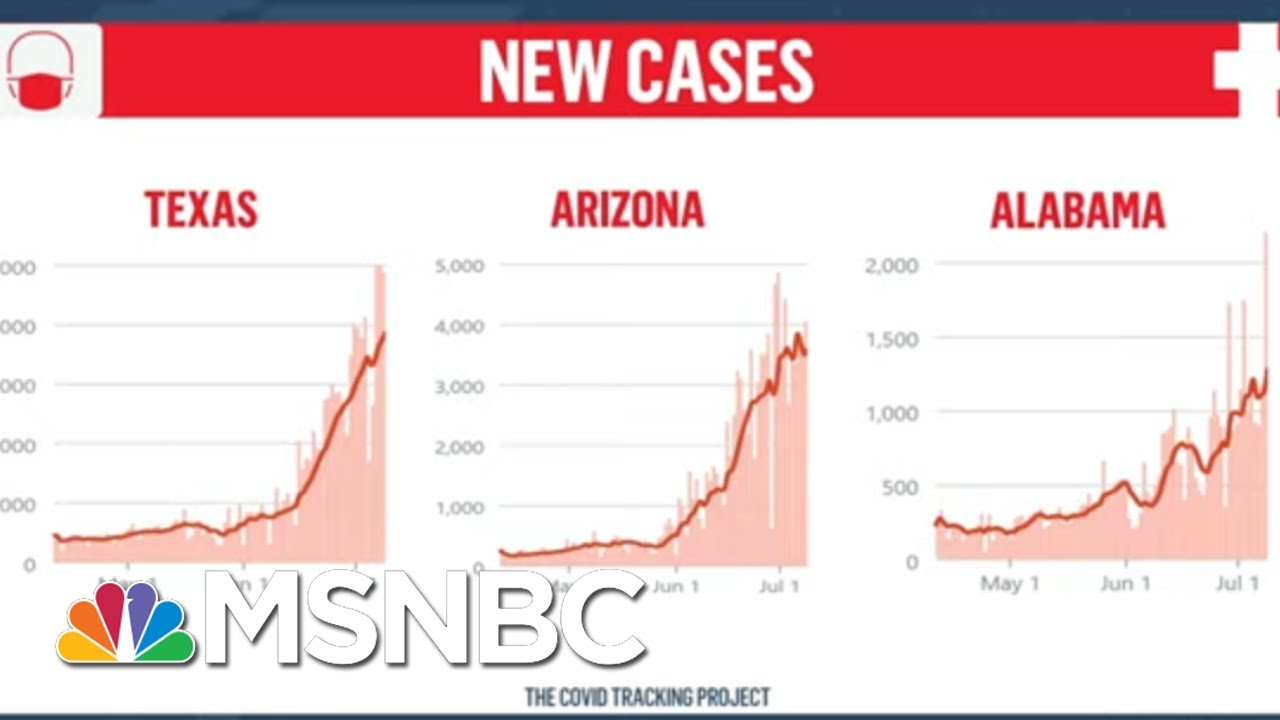 New Report Shows Virus Surge Is Driven By States That Were Among First To Reopen | Deadline | MSNBC 8