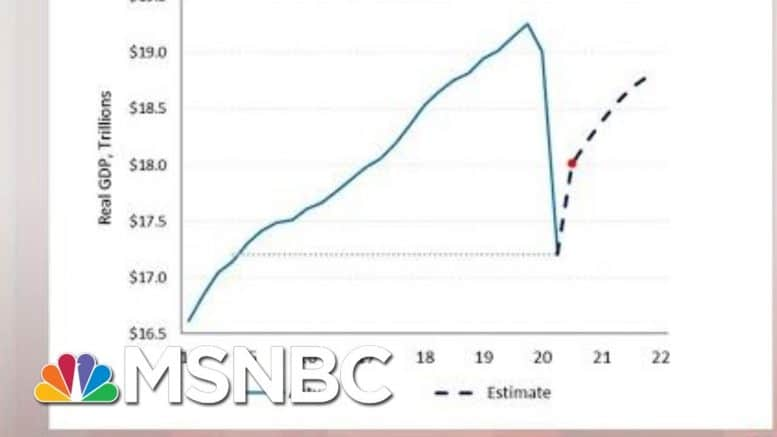 Unemployment On The Rise, Economy In Reverse | Morning Joe | MSNBC 1