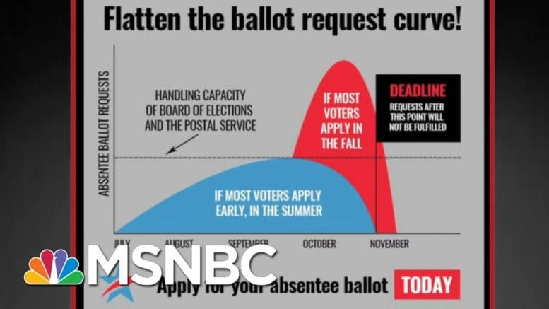 Flatten The Ballot Curve: 'Trump Is Creating Conditions For Vote-By-Mail To Fail' | All In | MSNBC 1