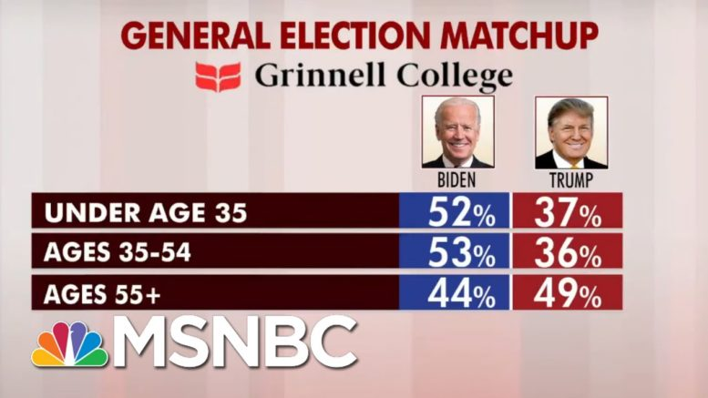 Biden Maintains Lead In New Round Of National Polling | Morning Joe | MSNBC 1