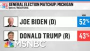 Breaking Down The Latest Battleground Polling | Morning Joe | MSNBC 4