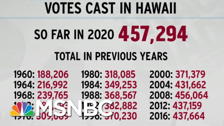 Hawaii Breaks Voting Record With Early Votes Alone; Texas Next? | Rachel Maddow | MSNBC 1