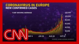 Covid-19 cases are rising sharply in parts of Europe 2