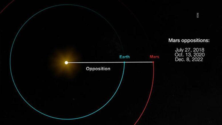 Rare phenomenon giving star gazers 'amazing view' of Mars 1