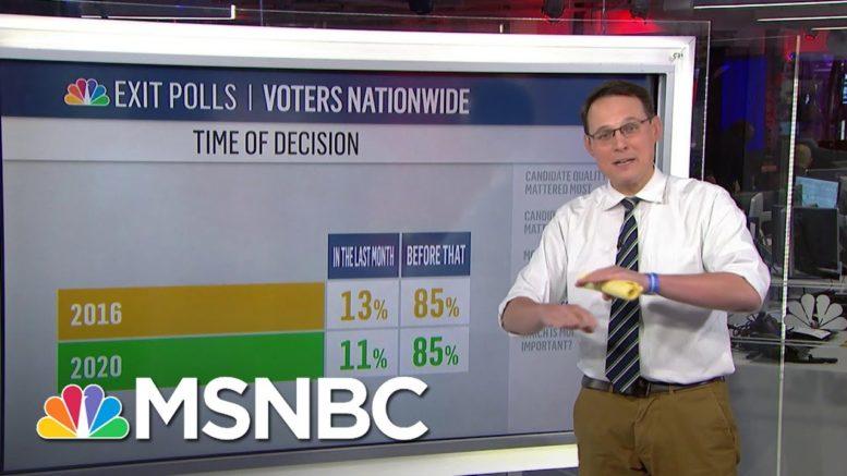 Steve Kornacki Breaks Down 'First Wave Of The Exit Polls'   MSNBC 1