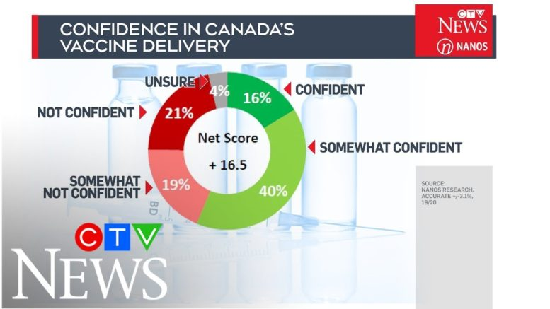 'Mixed bag' of confidence in Canada's vaccine rollout: Exclusive CTV News / Nanos Research poll 1