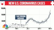 More Than 148K New Virus Cases Reported Wednesday | Morning Joe | MSNBC 3