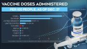 Comparing Canada's COVID-19 vaccination rate 2