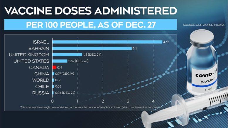 Comparing Canada's COVID-19 vaccination rate 1