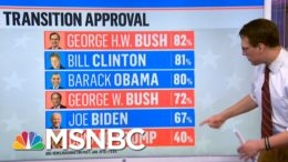 Poll Shows Biden Enters Office With Broad Support Of His Transition | Hallie Jackson | MSNBC 8
