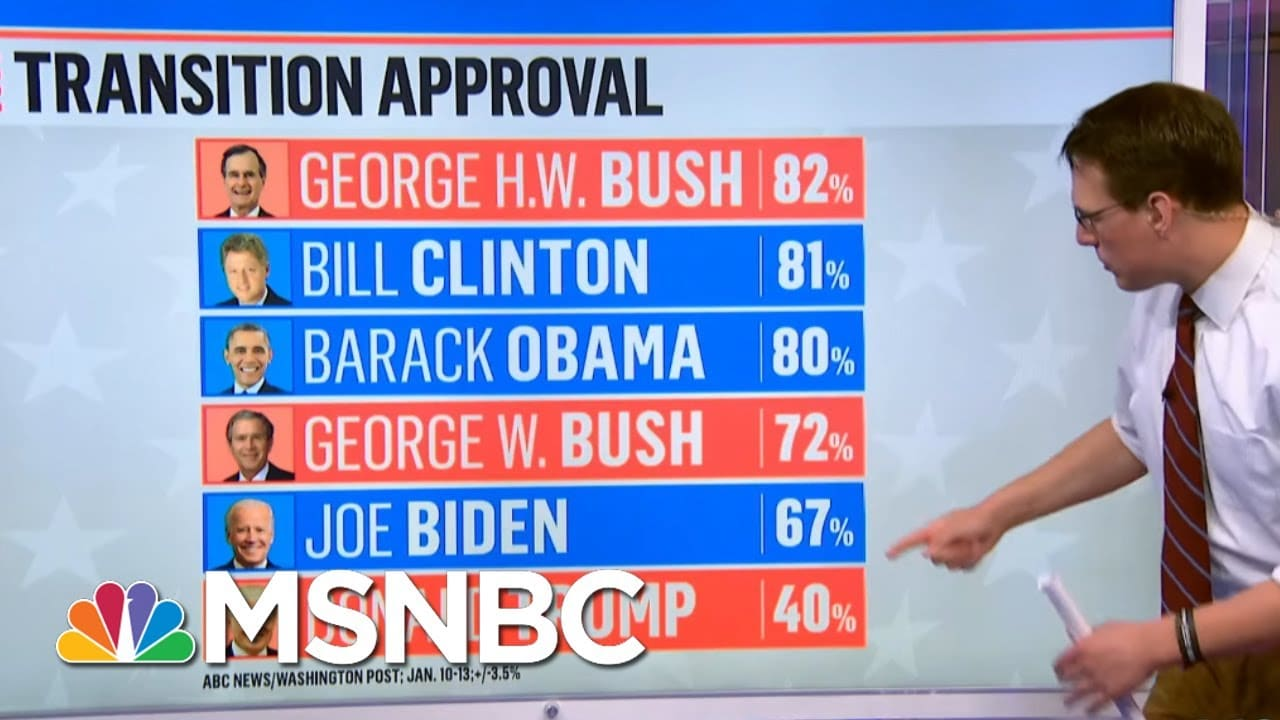 Poll Shows Biden Enters Office With Broad Support Of His Transition | Hallie Jackson | MSNBC 2
