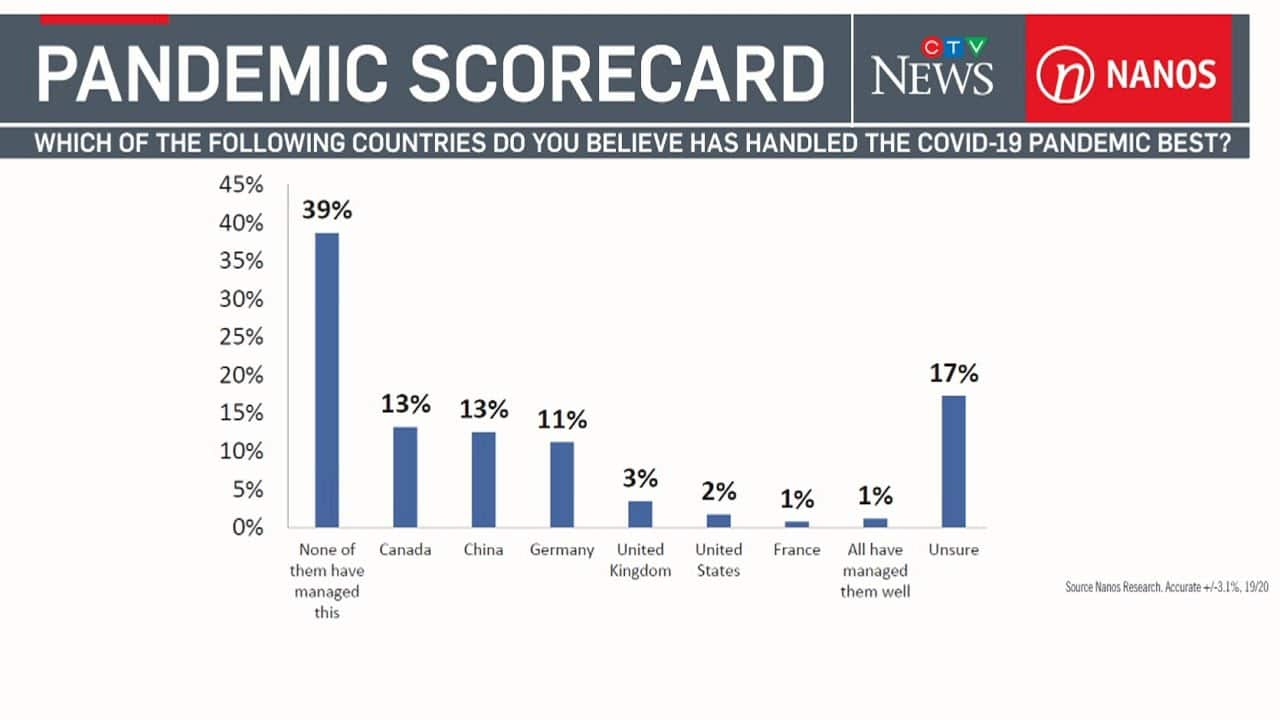 Which country has handled the COVID-19 pandemic the best? | Nanos breaks down exclusive new poll 4