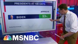 Biden's 100 Day Approval Is Lower Than Most, But Better Than Trump | MSNBC 2