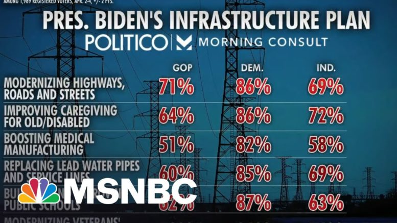 Most Dems, 35 Percent Of GOP Support Infrastructure Plan: Poll | Morning Joe | MSNBC 1