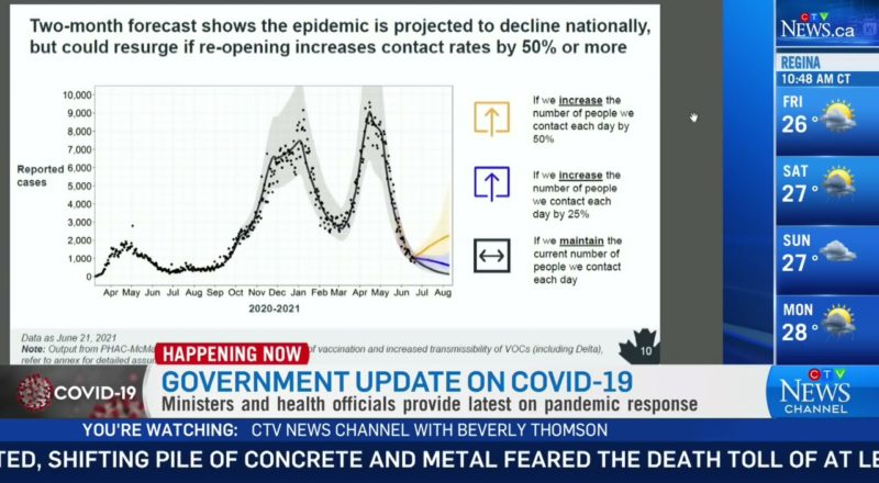 Canada could see a COVID-19 resurgence if contacts increase by 50% says latest modelling 1