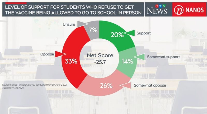 Majority oppose unvaccinated kids going back to school: poll | COVID-19 in Canada 3