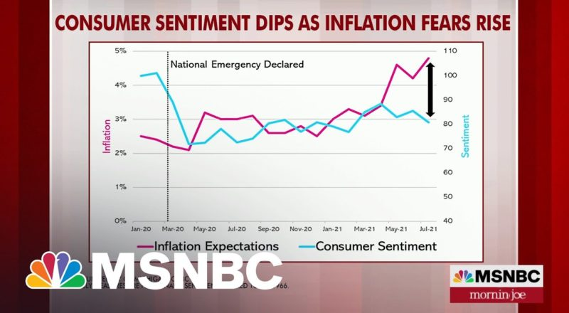 Consumer Sentiment Dips As Inflation Fears Rise | MSNBC 3